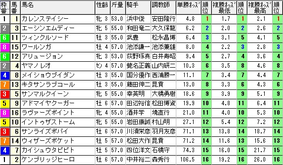 1004阪神10(1430オッズ)(日刊コンピ 馬券生活 的中 万馬券 三連単 札幌競馬)