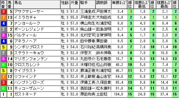1004新潟6(1430オッズ)(日刊コンピ 馬券生活 的中 万馬券 三連単 札幌競馬)