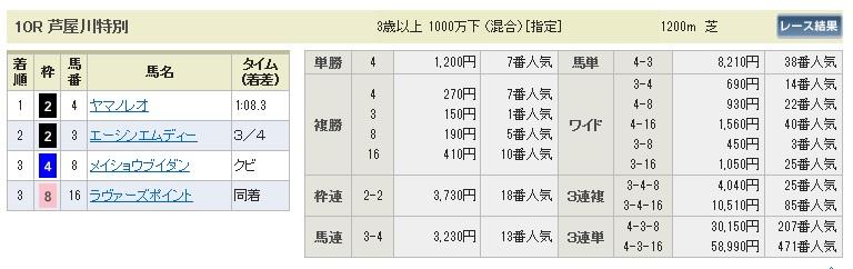 1004阪神10(日刊コンピ 馬券生活 的中 万馬券 三連単 札幌競馬)