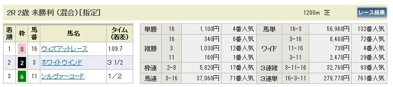 1004新潟2(日刊コンピ 馬券生活 的中 万馬券 三連単 札幌競馬)