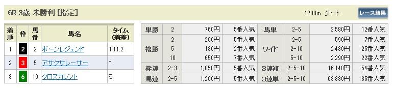 1004新潟6(日刊コンピ 馬券生活 的中 万馬券 三連単 札幌競馬)