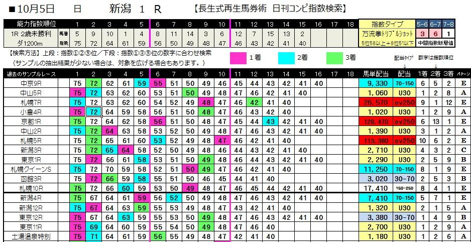 【コンピ指数】1005新潟1(日刊コンピ 馬券生活 的中 万馬券 三連単 札幌競馬)