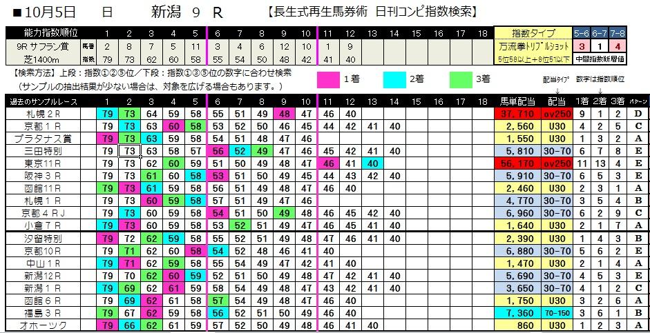 【コンピ指数】1005新潟9(日刊コンピ 馬券生活 的中 万馬券 三連単 札幌競馬)