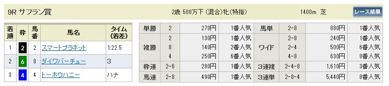 1005新潟9(日刊コンピ 馬券生活 的中 万馬券 三連単 札幌競馬)