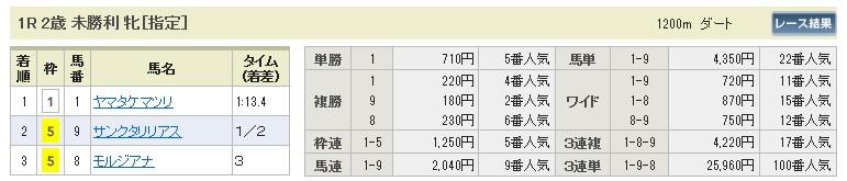 1005新潟1(日刊コンピ 馬券生活 的中 万馬券 三連単 札幌競馬)