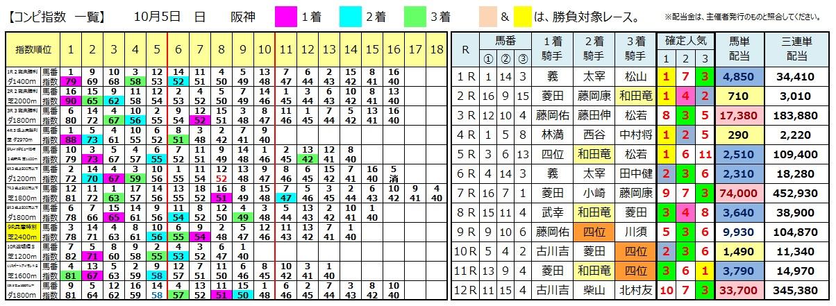 1005阪神(日刊コンピ 馬券生活 的中 万馬券 三連単 札幌競馬)