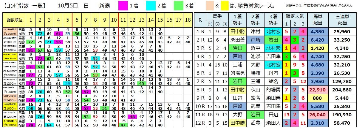 1005新潟(日刊コンピ 馬券生活 的中 万馬券 三連単 札幌競馬)