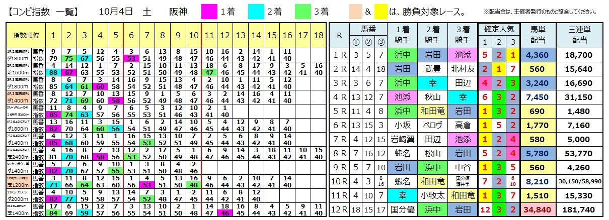 1004阪神(日刊コンピ 馬券生活 的中 万馬券 三連単 札幌競馬)