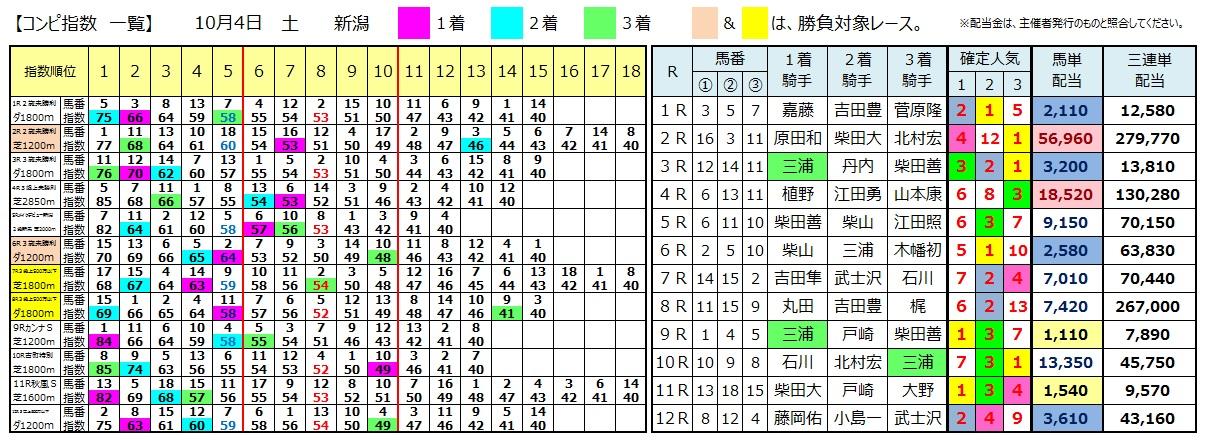 1004新潟(日刊コンピ 馬券生活 的中 万馬券 三連単 札幌競馬)