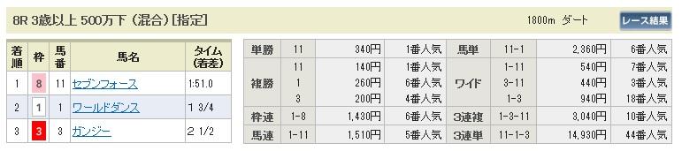 1014京都8(日刊コンピ 馬券生活 的中 万馬券 三連単 札幌競馬)