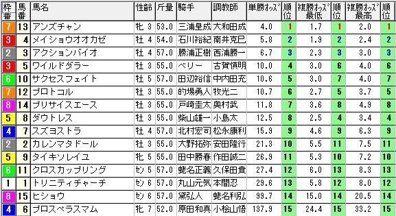 1012東京12(1420オッズ)(日刊コンピ 馬券生活 的中 万馬券 三連単 札幌競馬)