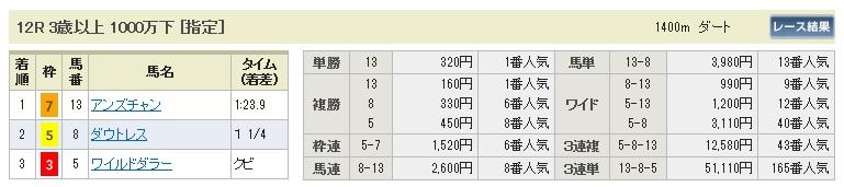 1012東京12(日刊コンピ 馬券生活 的中 万馬券 三連単 札幌競馬)