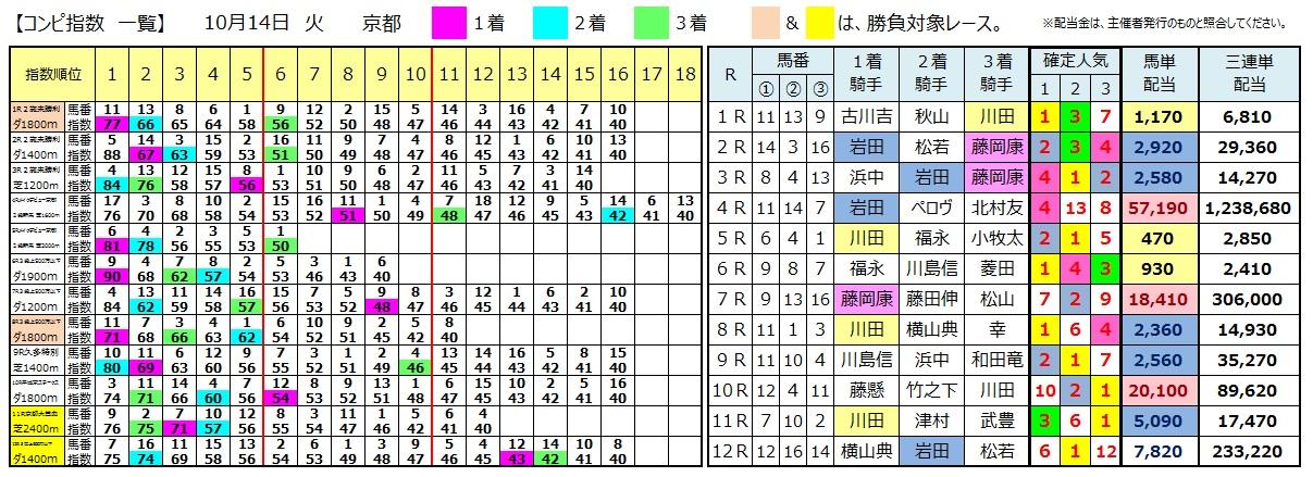 1014京都(日刊コンピ 馬券生活 的中 万馬券 三連単 札幌競馬)