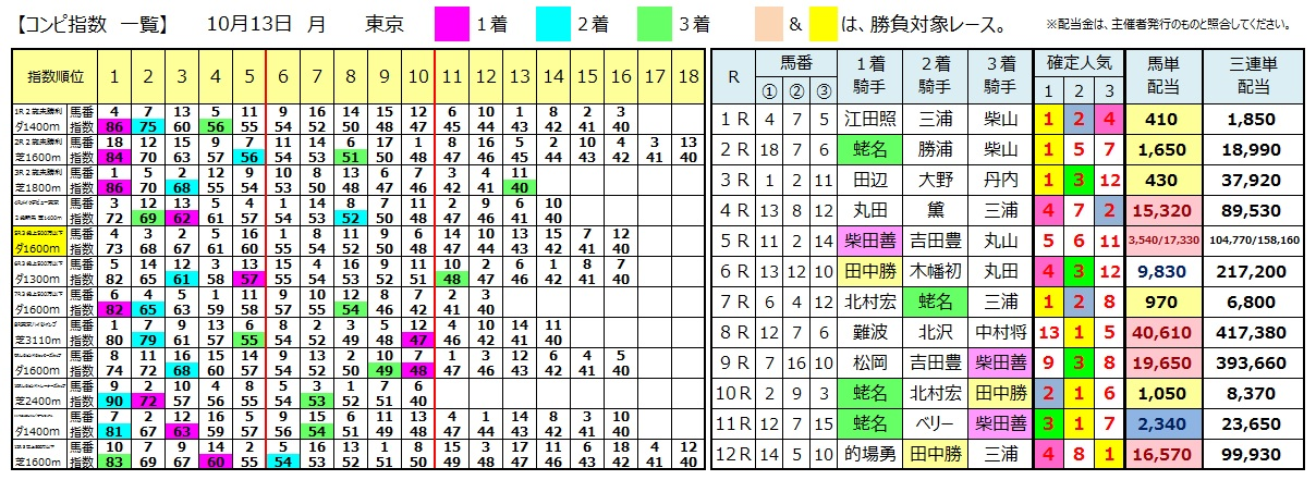 1013東京(日刊コンピ 馬券生活 的中 万馬券 三連単 札幌競馬)