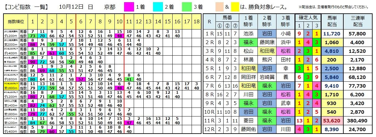 1012京都(日刊コンピ 馬券生活 的中 万馬券 三連単 札幌競馬)
