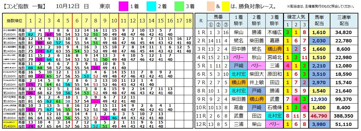 1012東京(日刊コンピ 馬券生活 的中 万馬券 三連単 札幌競馬)
