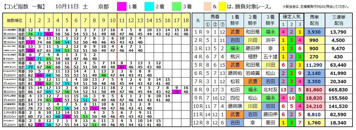 1011京都(日刊コンピ 馬券生活 的中 万馬券 三連単 札幌競馬)