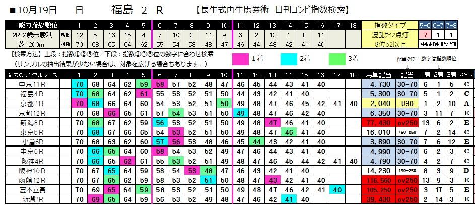 【コンピ指数】1019福島2(日刊コンピ 馬券生活 的中 万馬券 三連単 札幌競馬)