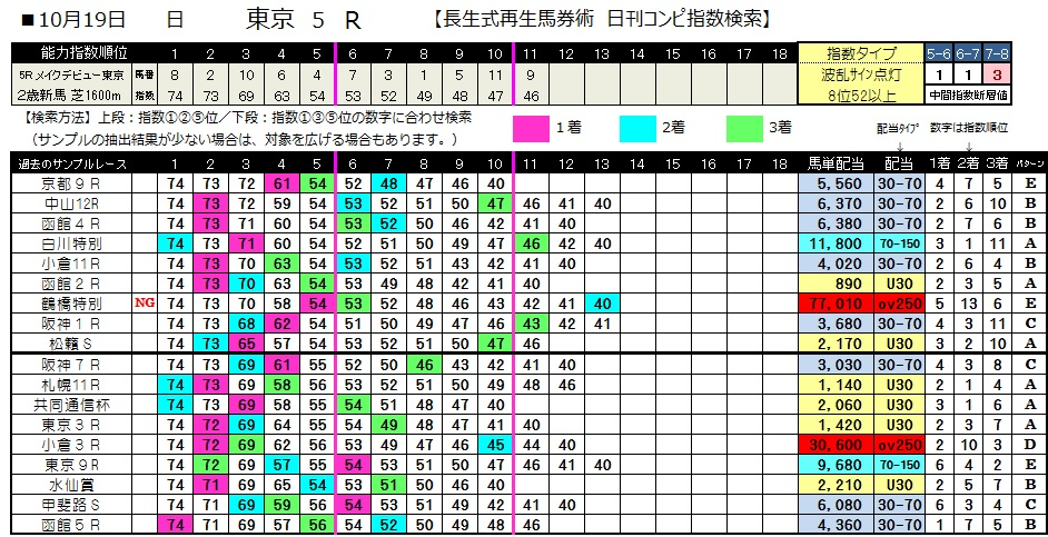 【コンピ指数】1019東京5(日刊コンピ 馬券生活 的中 万馬券 三連単 札幌競馬)