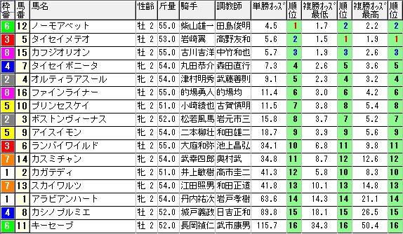 【約30分前オッズ】1019福島2(日刊コンピ 馬券生活 的中 万馬券 三連単 札幌競馬)