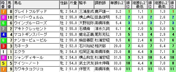 【約30分前オッズ】1019東京5(日刊コンピ 馬券生活 的中 万馬券 三連単 札幌競馬)