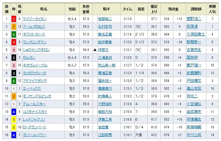 1018東京12結果