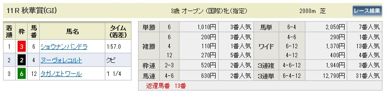 1019京都11(日刊コンピ 馬券生活 的中 万馬券 三連単 札幌競馬)