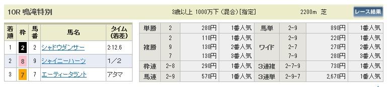 1019京都10(日刊コンピ 馬券生活 的中 万馬券 三連単 札幌競馬)