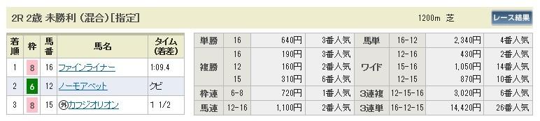1019福島2(日刊コンピ 馬券生活 的中 万馬券 三連単 札幌競馬)