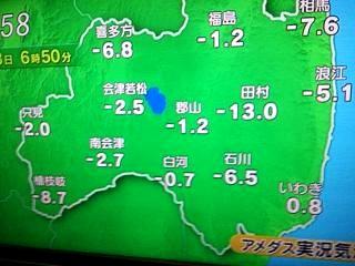 20140213気温