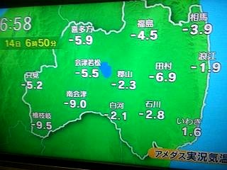 20140214気温