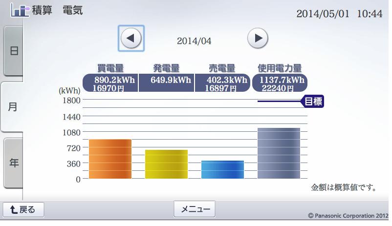 201404-発電量