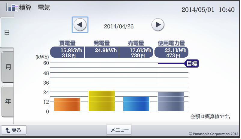 201404026-発電量