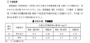 神奈川県水質予測・評価書