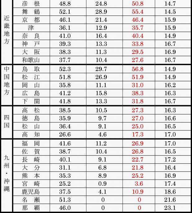 各地の1月2月に降水が雪になる観測統計確率