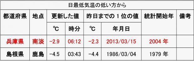 アメダス南淡で3月の最低気温の記録更新