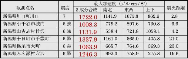 2004年 新潟県中越地震で1000ガルを越えた地点