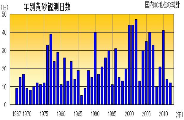黄砂観測日数経年変化(1967―2012)