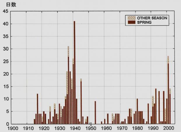 韓国ソウルにおいて観測された黄砂日数(1915-2002)