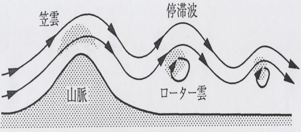 山脈の風下側にできる波動