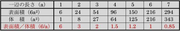 2乗3乗の法則