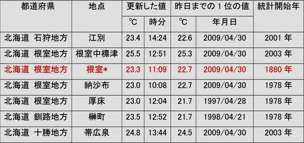 2014年4月25日に、4月の最高気温記録を更新した地点