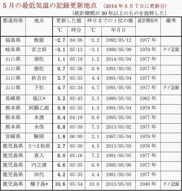 5月の最低気温の低い記録更新地点 (2014年5月7日に更新分)