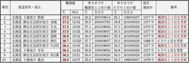 2014年6月3日 日最高気温の全国ランキング10傑