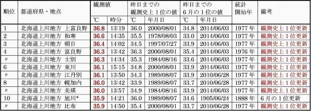 2014年6月4日 日最高気温の全国ランキング10傑