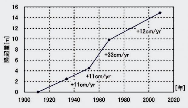 硫黄島の98年間の隆起量