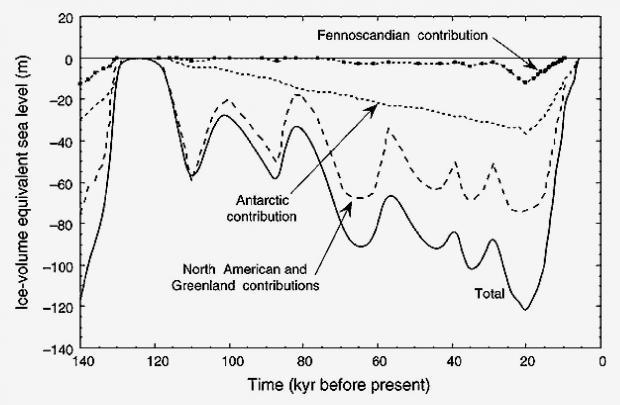 過去14万年間の海水準の変動