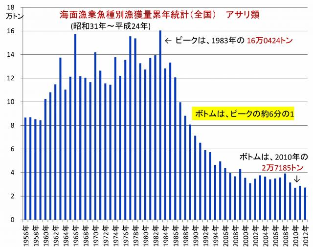 漁獲高の経年変化 (全国) アサリ類