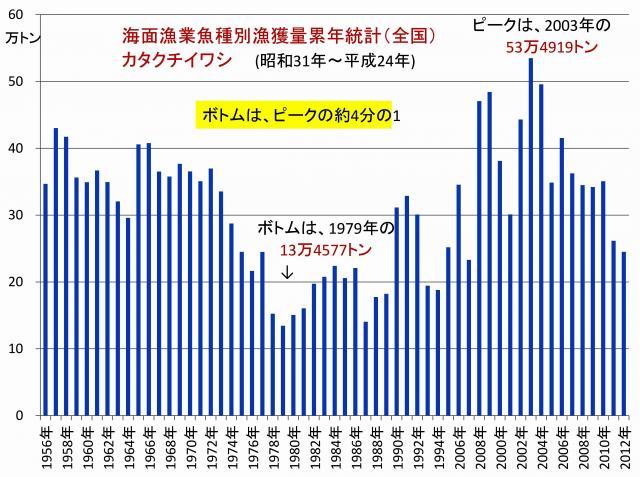 漁獲高の経年変化 (全国) カタクチイワシ
