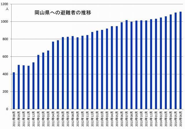 岡山県への避難者数の推移